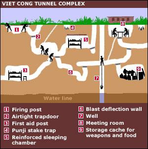 Recreación de los tuneles