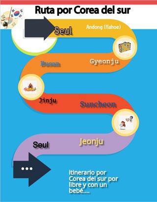 infografía sobre nuestro recorrido